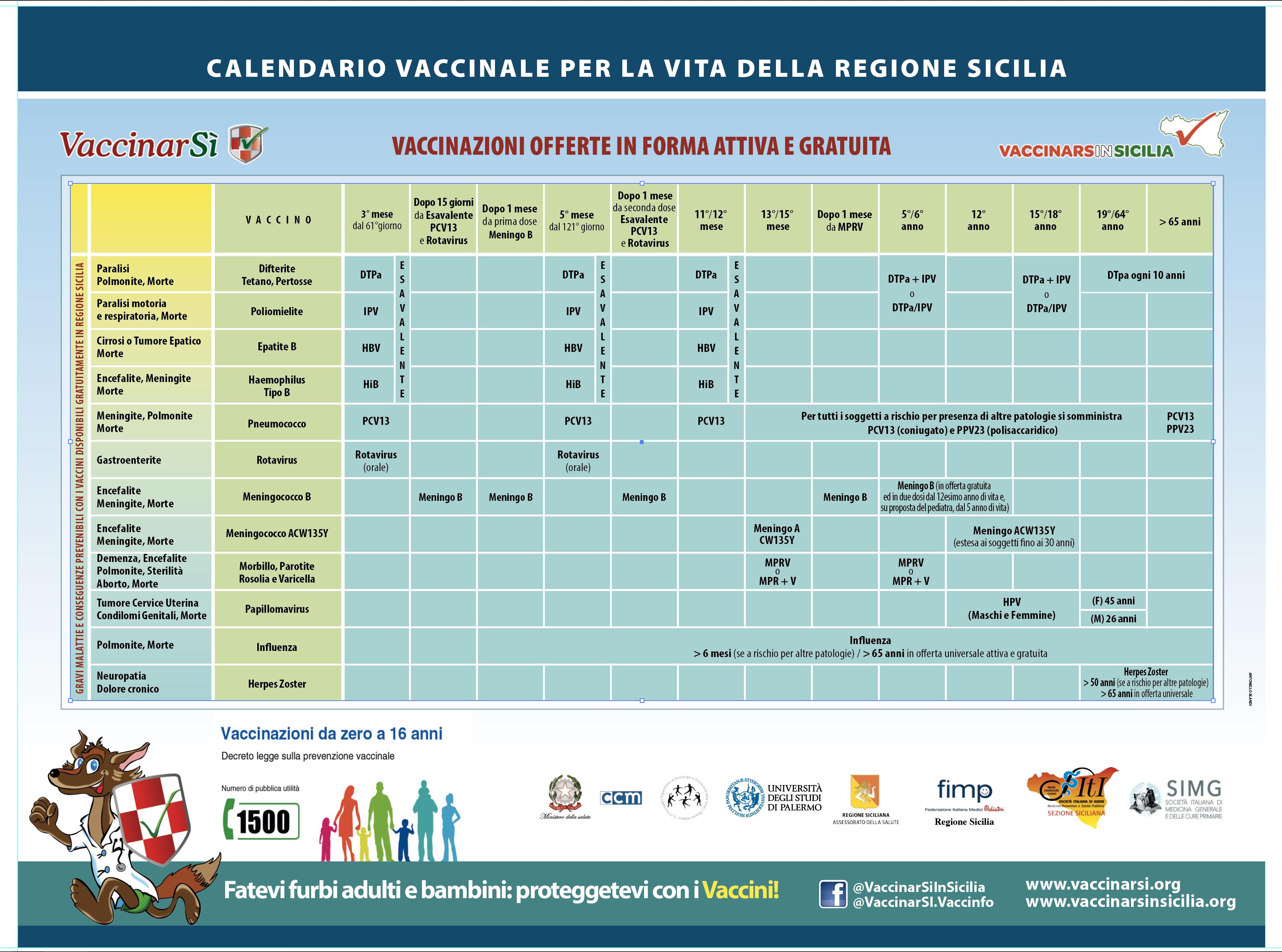 Calendario Delle Vaccinazioni.Nuovo Calendario Vaccinale Siciliano Vaccinarsi In Sicilia